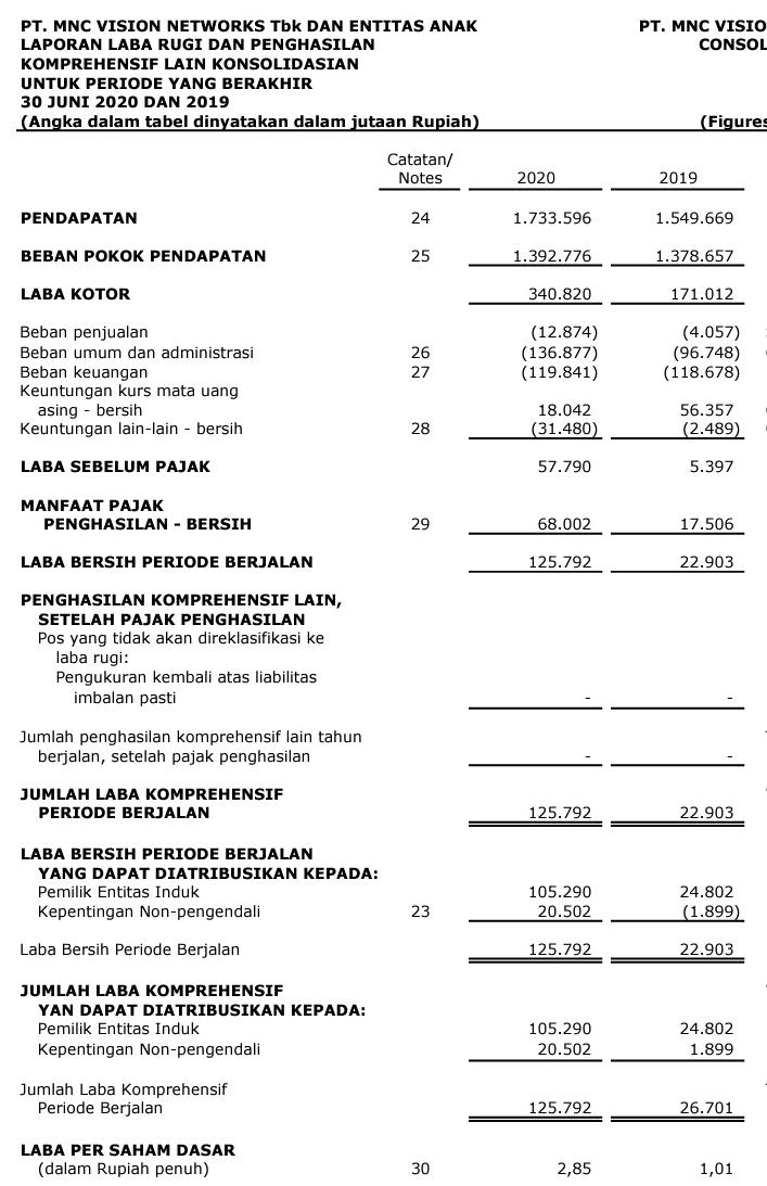Laporan keuangan MNC Vision Networks Tbk  Kuartal II tahun 2020
