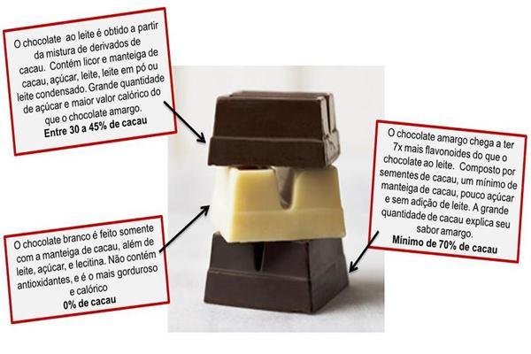 Propriedades de Cada tipo de Chocolate