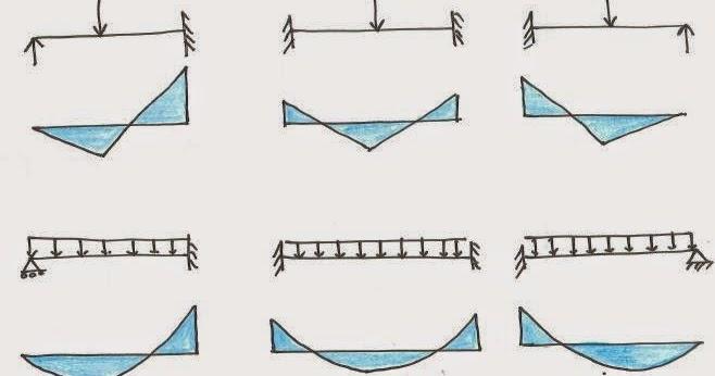 structural design drawing bending moment diagram for. Black Bedroom Furniture Sets. Home Design Ideas