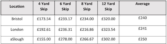 expensive skip hire costs united kingdom