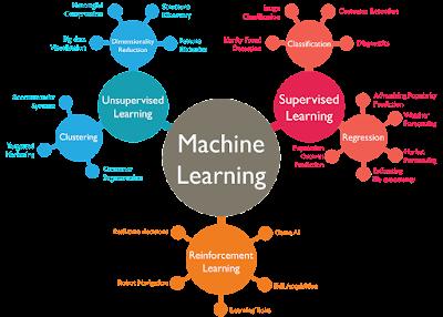 تنزيل Python for Machine Learning Cheat Sheets