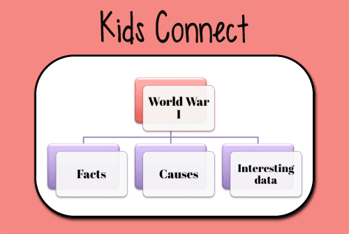 Information on the World War I for children
