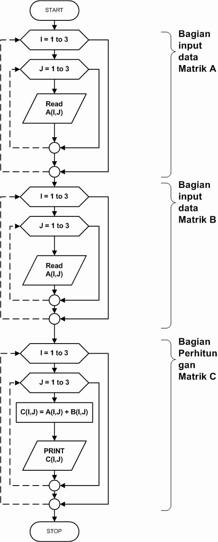 Gambar 6.5. Algoritma penjumlahan dua buah matrik
