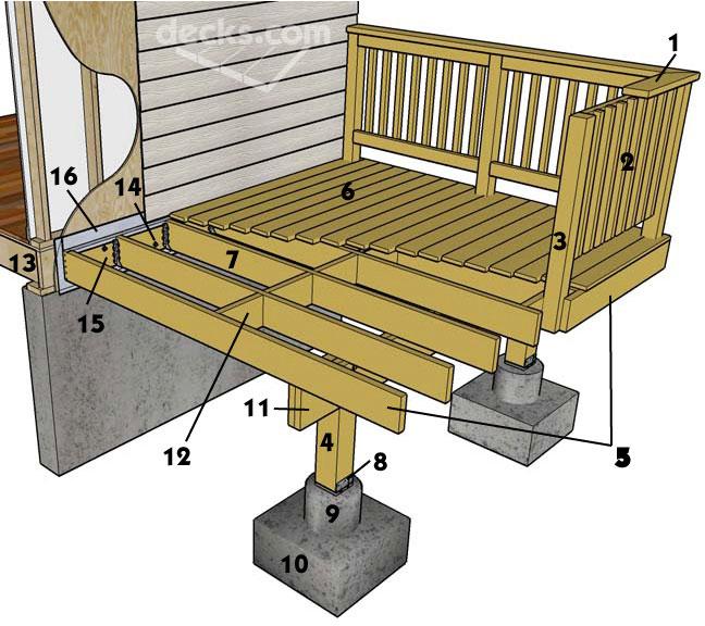 Deck Beam Construction