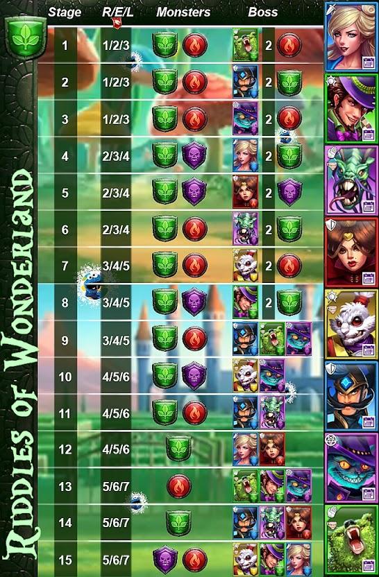 Stage Guide for Riddles of Wonderland Event