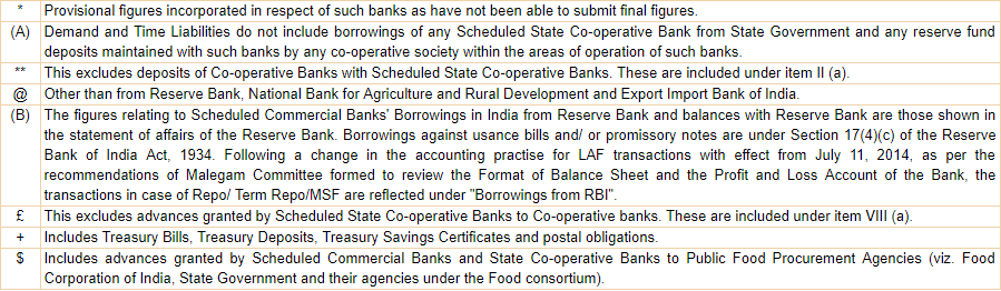 Scheduled Banks' Statement of Position in India as on March 29, 2019