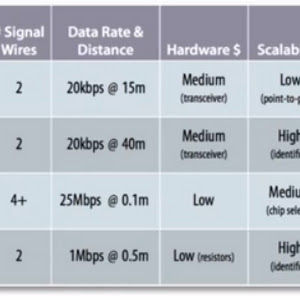 Engineering and Information: About Serial,USART, UART, RS232