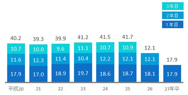 短大新卒者の3年以内離職率