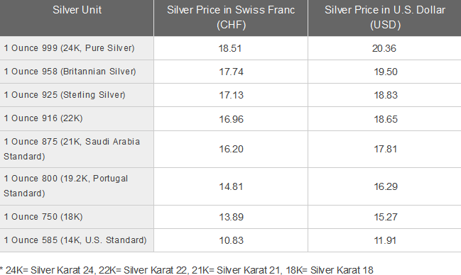 Silver Price Today In Switzerland Per Ounce