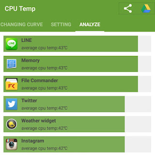 Analyze Apps Average CPU Temp.