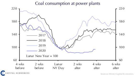 צריכת הפחם בתחנות כוח בסין