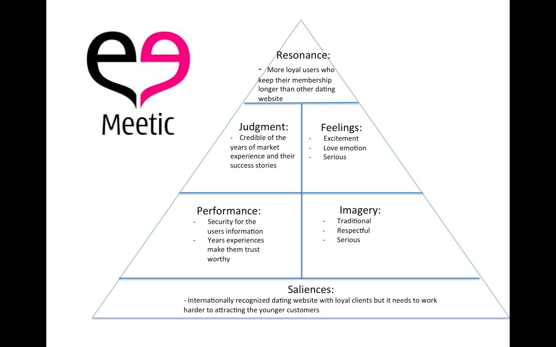 Meetic web