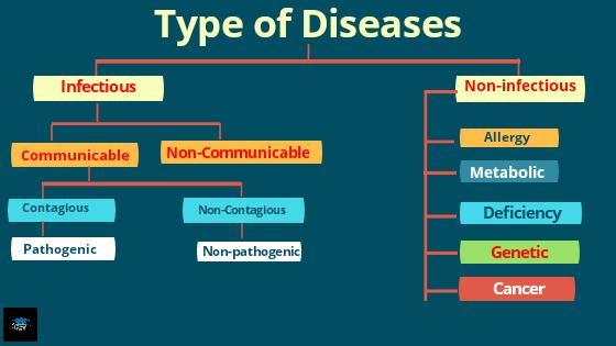 Type ofHuman Disease