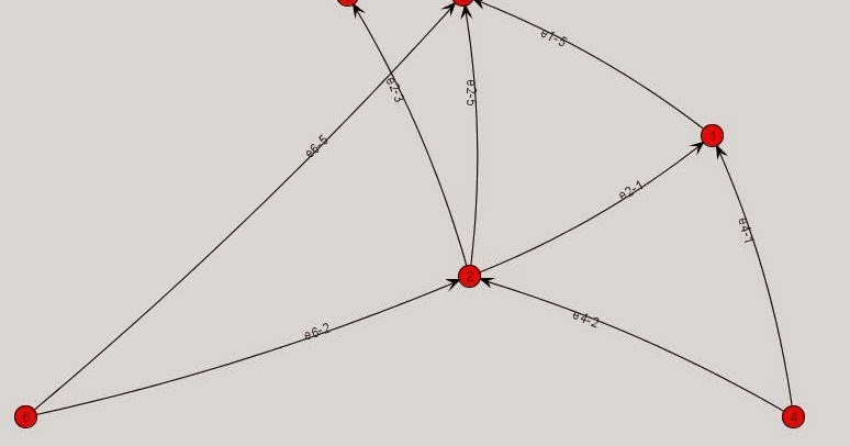 Topological Sort of JUNG graph in Java