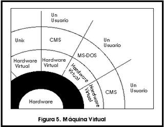 Sistemas Operativos 1 5 Estructura Niveles O Estratos De