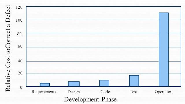Mengapa Perlu Analisis Kebutuhan dalam Rekayasa Perangkat Lunak?