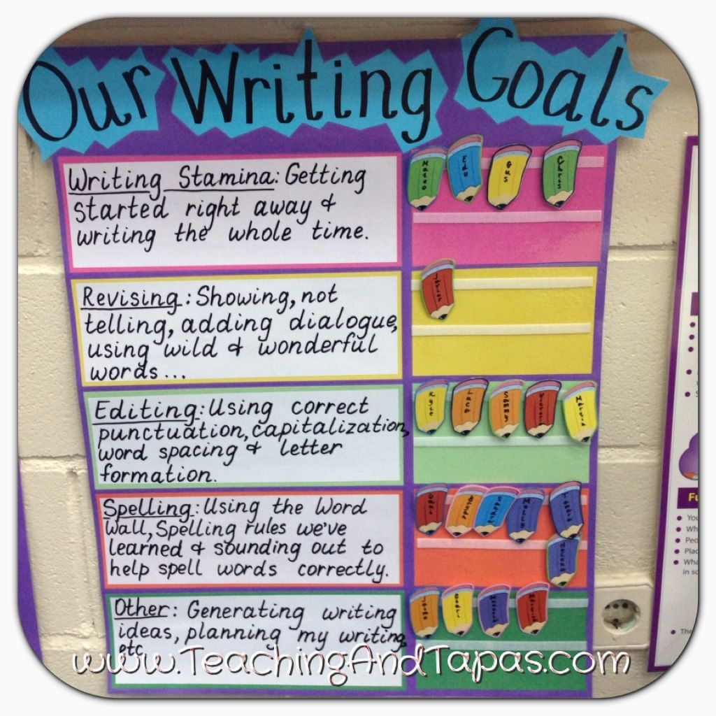 Six traits of writing anchor charts 2nd