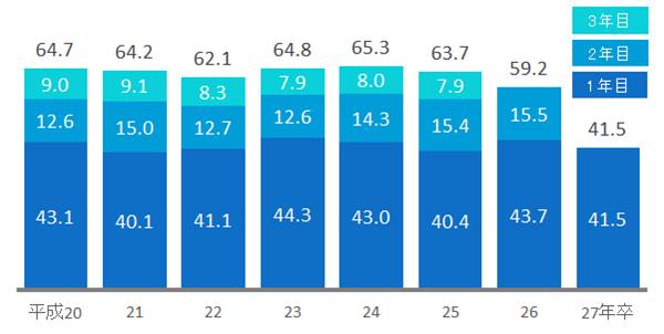 中学新卒者の3年以内離職率