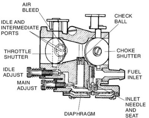 Diagram of a Tecumseh Lawnmower Engine ~ guide reset