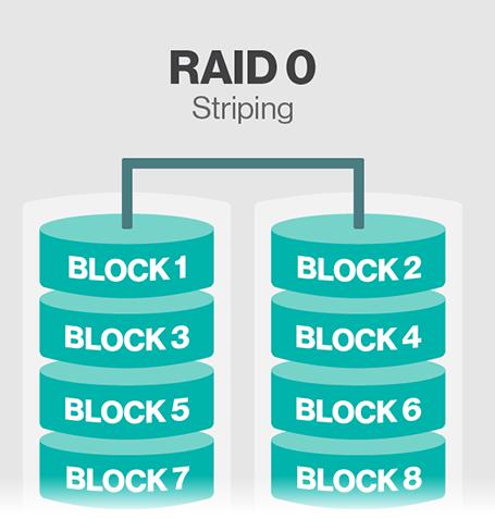 Storage Raid | Raid 0 | Raid 1 | Raid 5 | Raid 1 0 | Raid 0 1