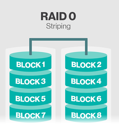 Raid_0_Striping