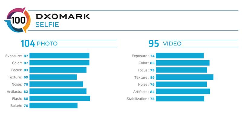 DxOMark Selfie score of the S20 Ultra