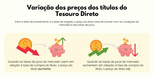 Variação do Preço dos Títulos noTesouro Direto