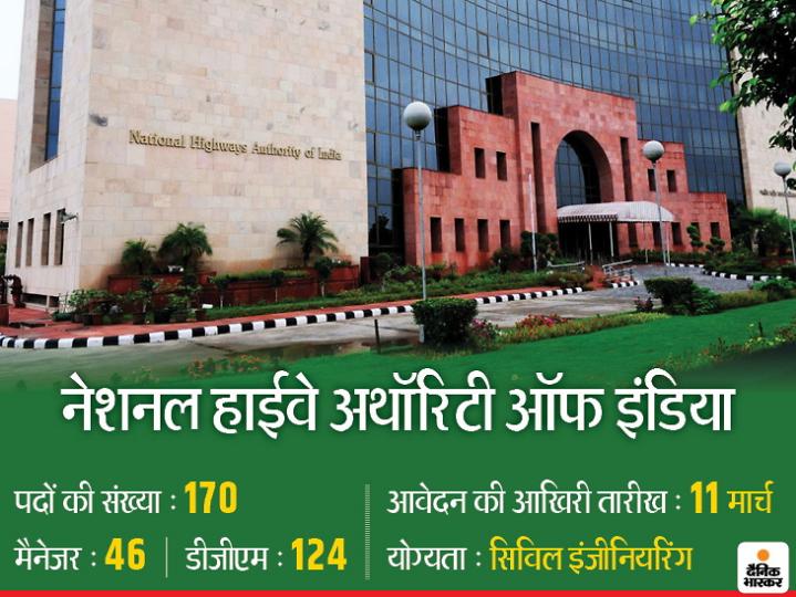 नेशनल हाईवे अथॉरिटी ऑफ इंडिया ने 170 पदों के लिए 11 मार्च तक करें आवेदन