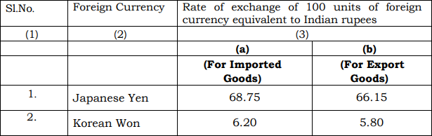Schedule II of Customs Exchange Rate Notification w.e.f. 6th September 2019