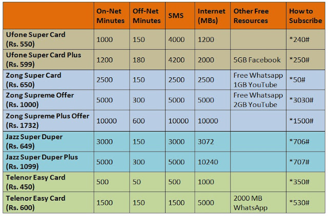 Zong Brings Super Card Load Offer