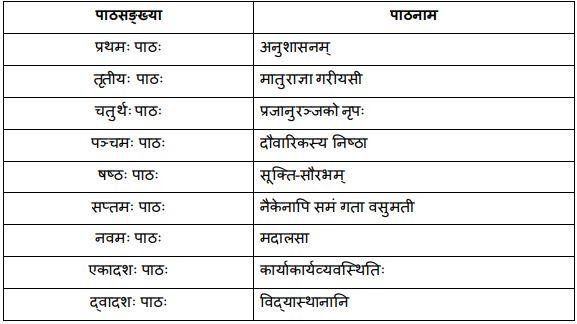 Chapters of Bhaswati Part II