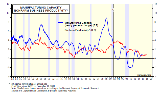 Back Manufacturing Jobs Paying Much Higher Wages. Those Days Are Probably  Gone .