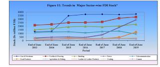 Sector-wise FDI distribution | texpedi.com