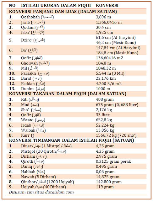 daftar tabel istilah takaran dalam ilmu fiqih
