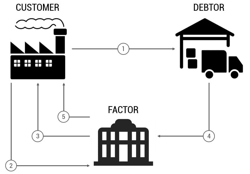 accounts receivable Factoring