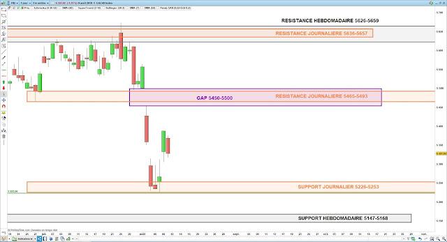 Analyse chartiste du CAC40. 10/08/19