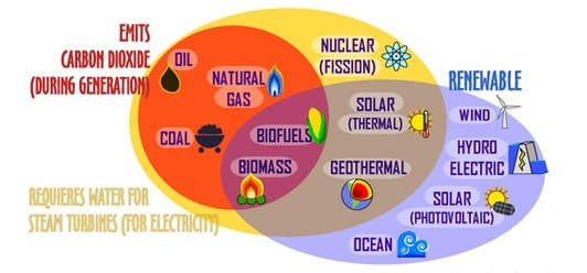 All Non-conventional sources of energy are clean ?