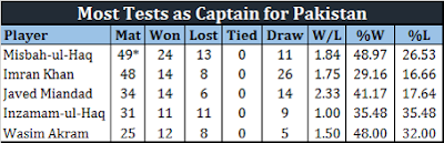 All Hail Misbah, Pakistan s most capped and most successful test captain