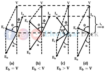 Synchronous Motor Excitation - Over, Under & Normal Excitation