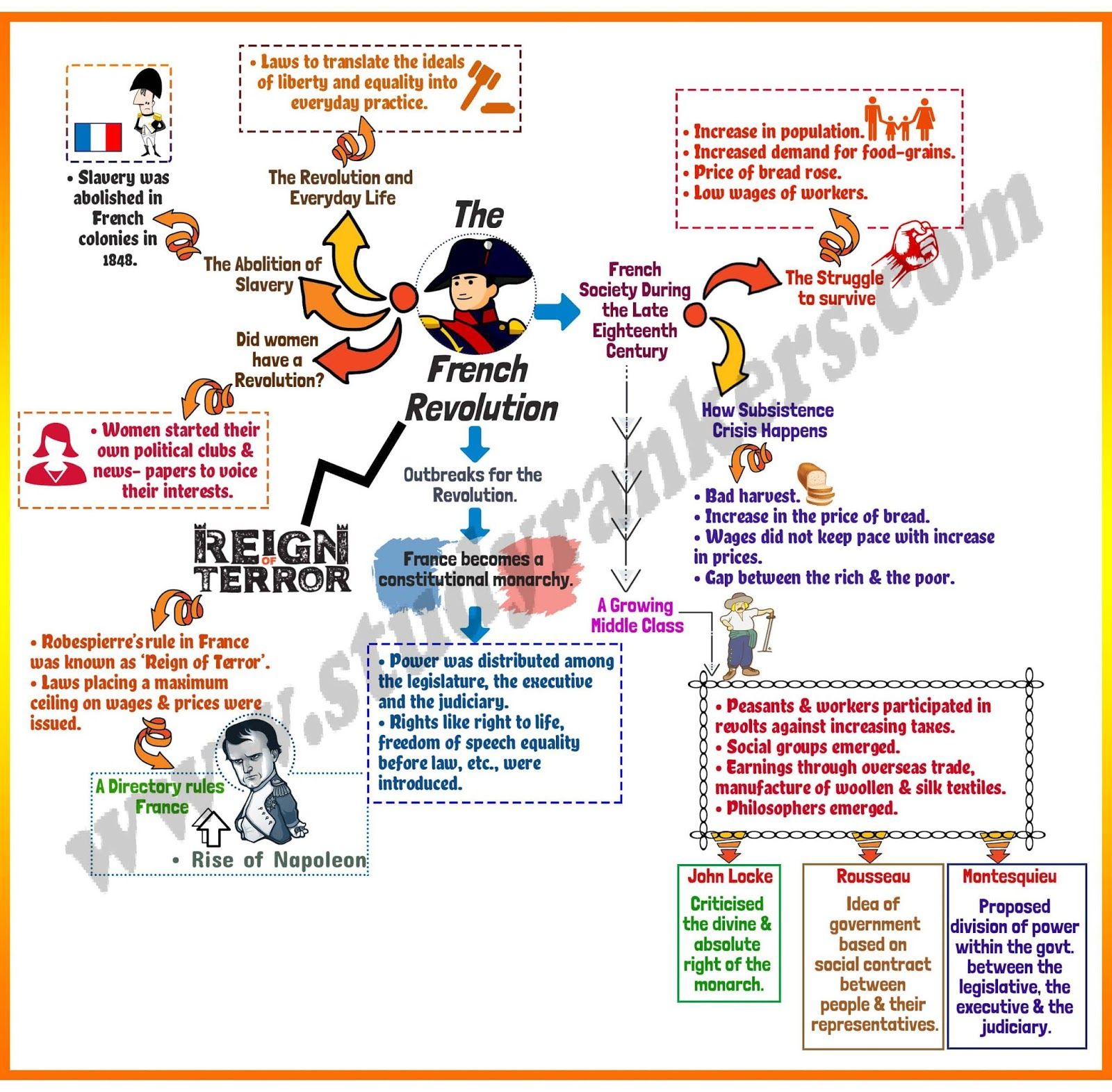 French Revolution Mind Map