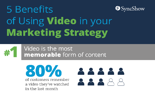5 Benefits of Using Video in your Marketing Strategy #infographic