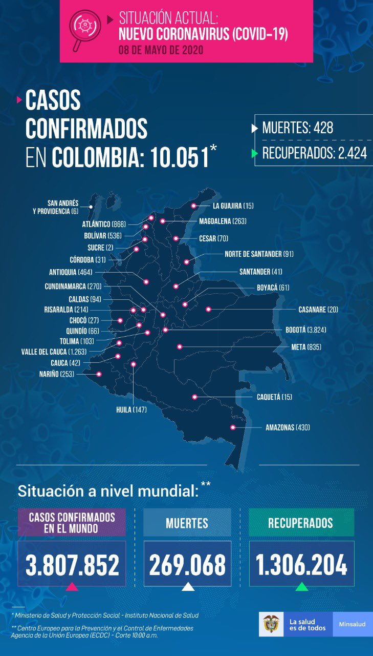 Covid-19 en Colombia