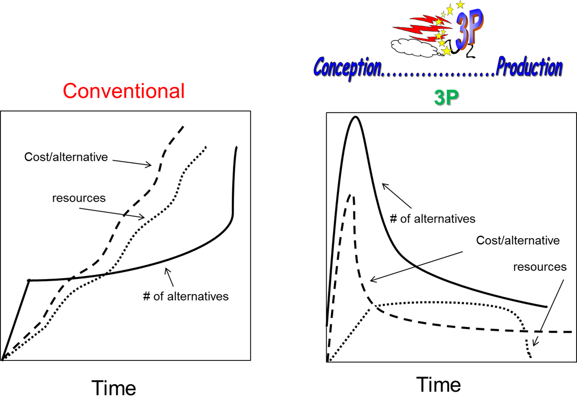 conventional manufacturing vs lean manufacturing pdf