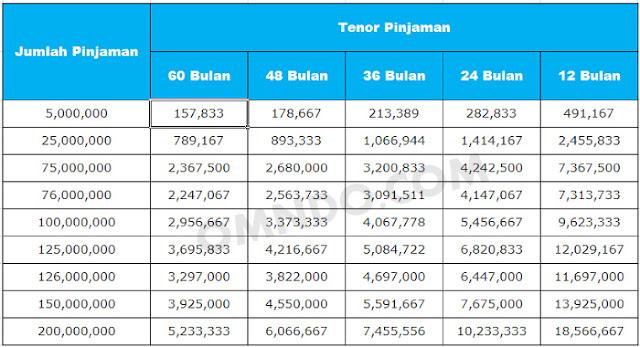Tabel Angsuran KTA Hana Bank