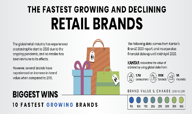 The Fastest Growing and Declining Retail Brands, from 2019-2020 #infographic