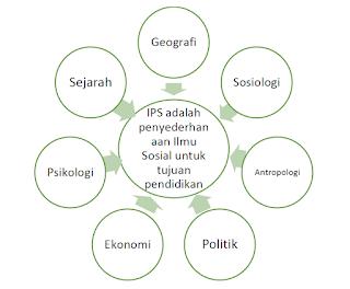Keterkaitan Ilmu-ilmu Sosial dan Ilmu Pengetahuan Sosial
