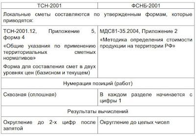 Формы локальных смет Волгоград