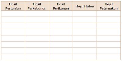 Tabel contoh hasil sumber daya alam yang dapat diperbarui www.simplenews.me