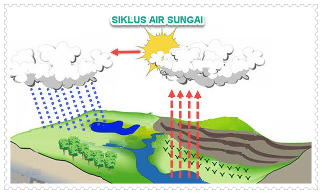 Siklus Air Sungai