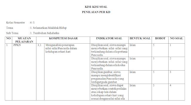 Kisi-kisi soal harian kelas 6 SD/MI Tema 1
